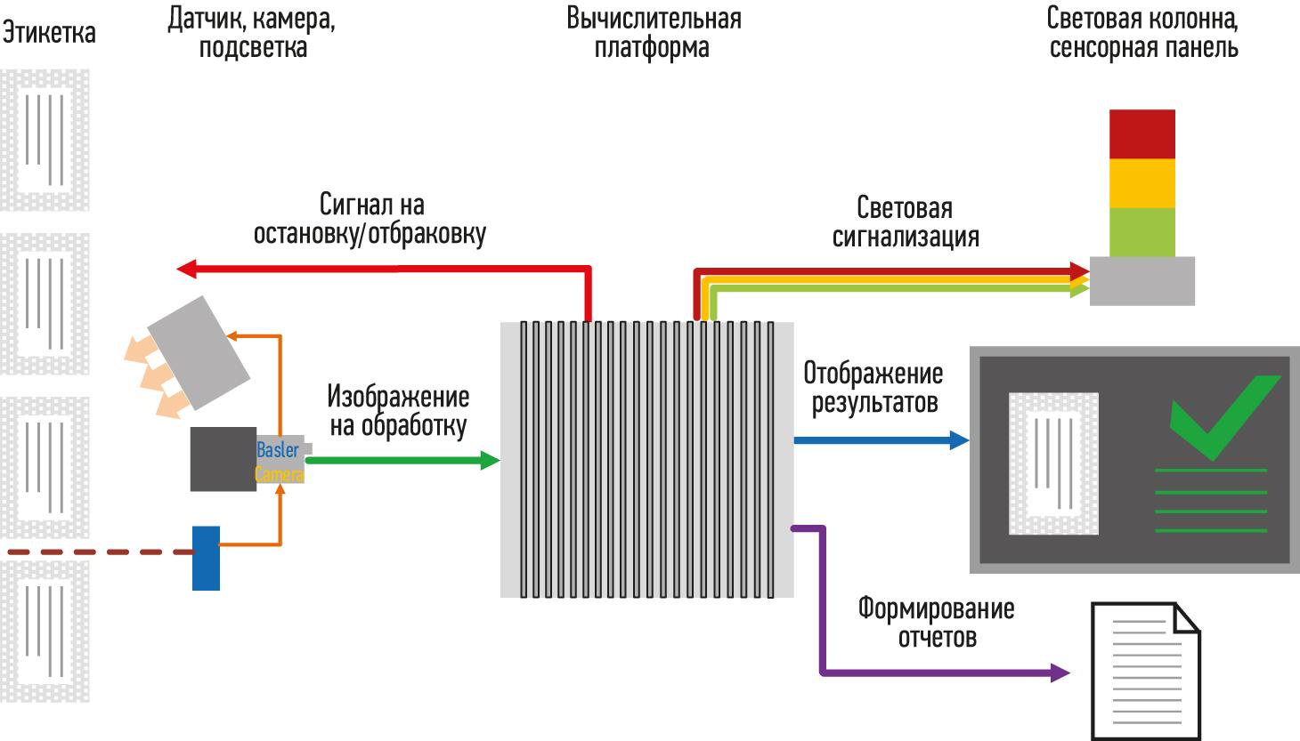 Структурная схема системы машинного зрения