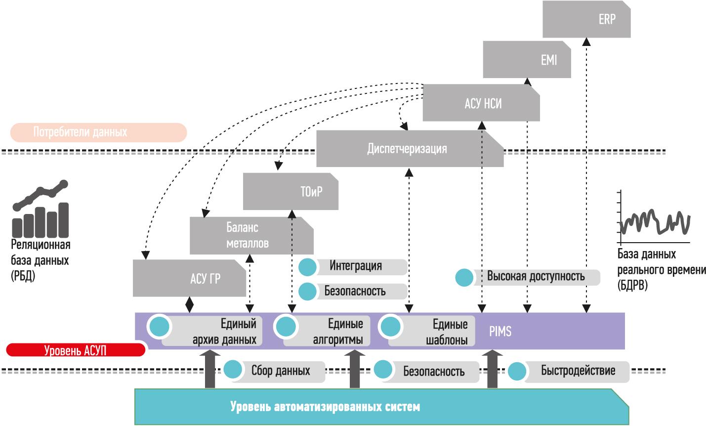 Функциональные рамки проекта - Норникель