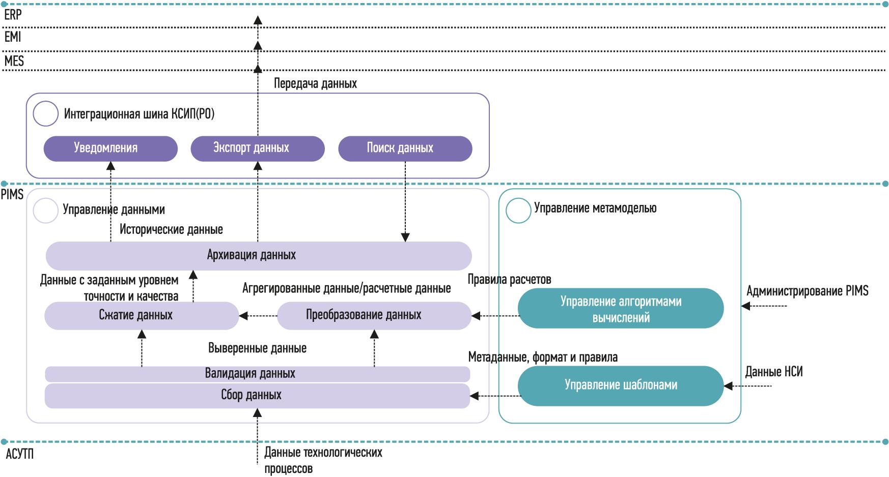 Информационная модель хранилища технологических данных - Норникель