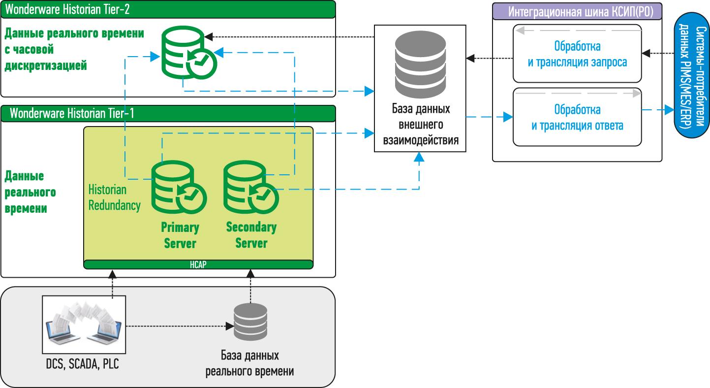 Структура хранилища данных Норникеля