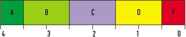 Класс качества кодов («грейд» (Grade)) по ИСО/МЭК 15415