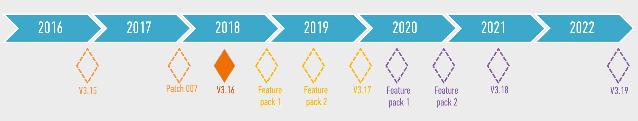 Дорожная карта выпуска версий и пакетов обновления и расширения WinCC OA