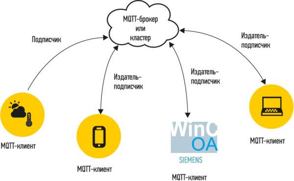 Пример взаимодействия устройств по протоколу MQTT