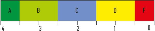 Соотношение буквенных и цифровых обозначений полных классов качества