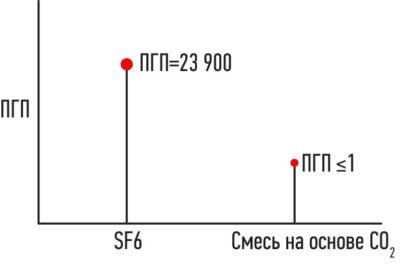 Сравнение ПГП элегаза и смеси на основе СО2