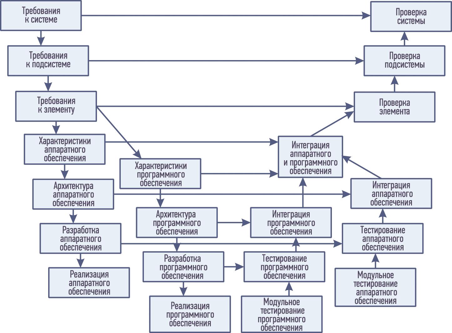 Пример V-модели для проектирования на уровне системы