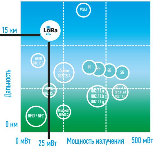 Рис. 1. Соотношение «расстояние/энергоэффективность» для LoRaWa