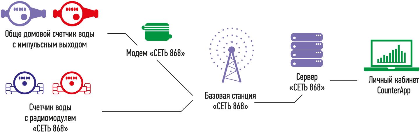 Рис. 3. Схема сбора данных со счетчиков с помощью оборудования «Сеть 868»