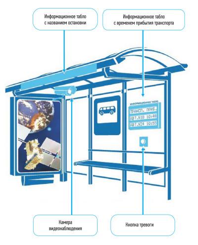 Система «Умная остановка», разработанная компанией «М2М телематика»