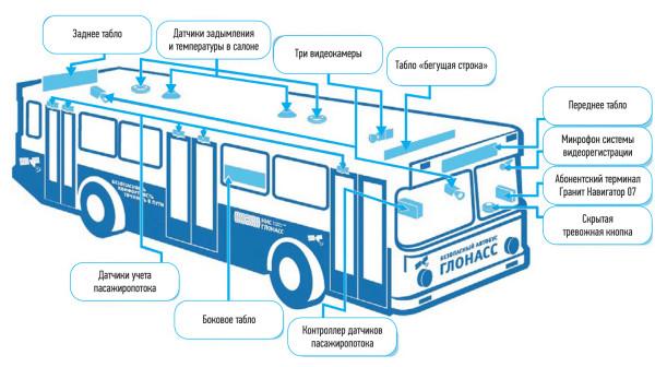 Система «Безопасный автобус» от «М2М телематика»