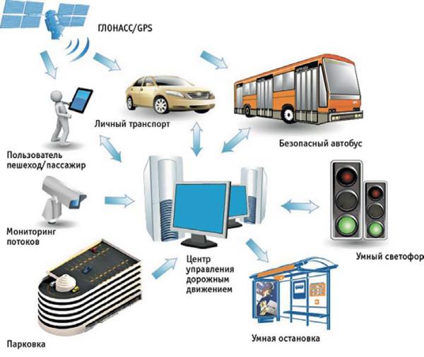 Направления информационных потоков в интеллектуальной системе управления транспортом