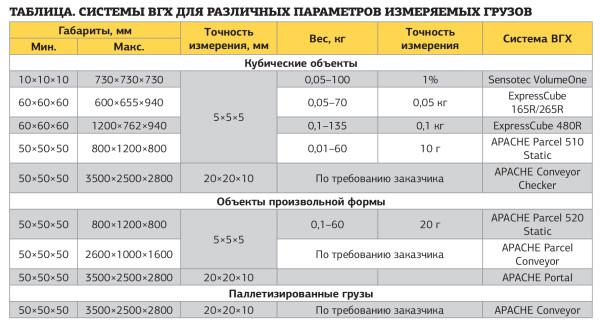 Системы ВГХ для различных параметров измеряемых грузов