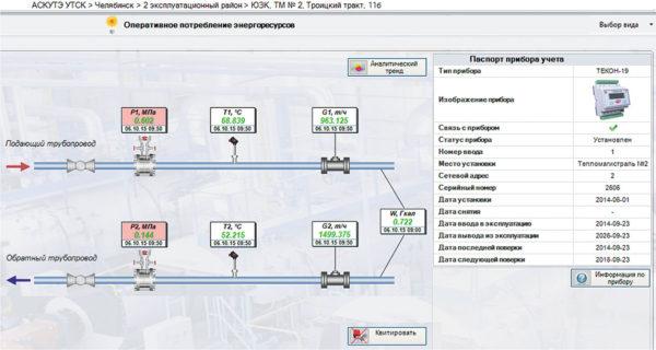 Рис. 4. Оперативное потребление энергоресурсов