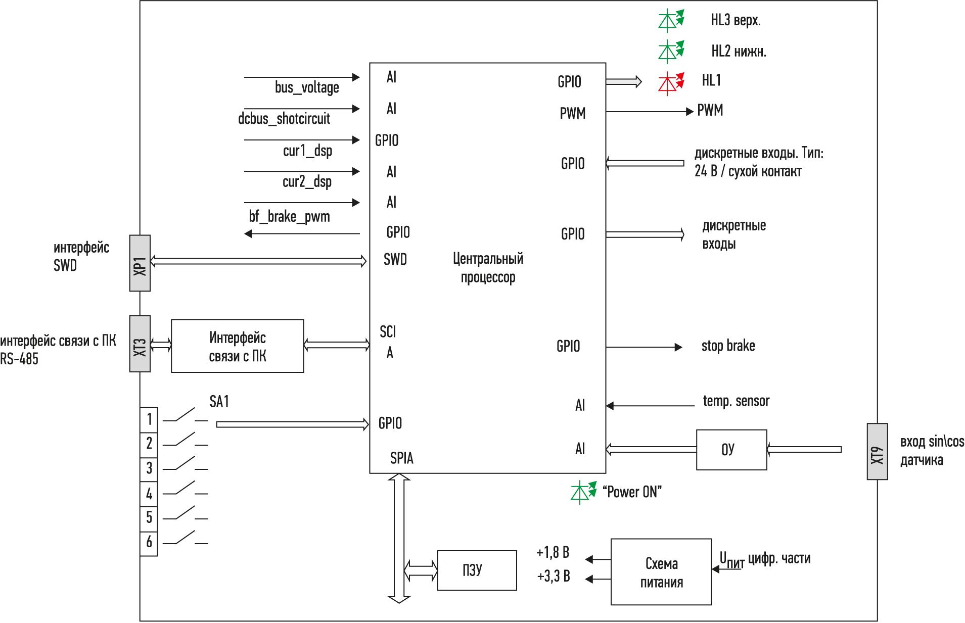 Функциональная схема процессорной платы сервоконтроллера