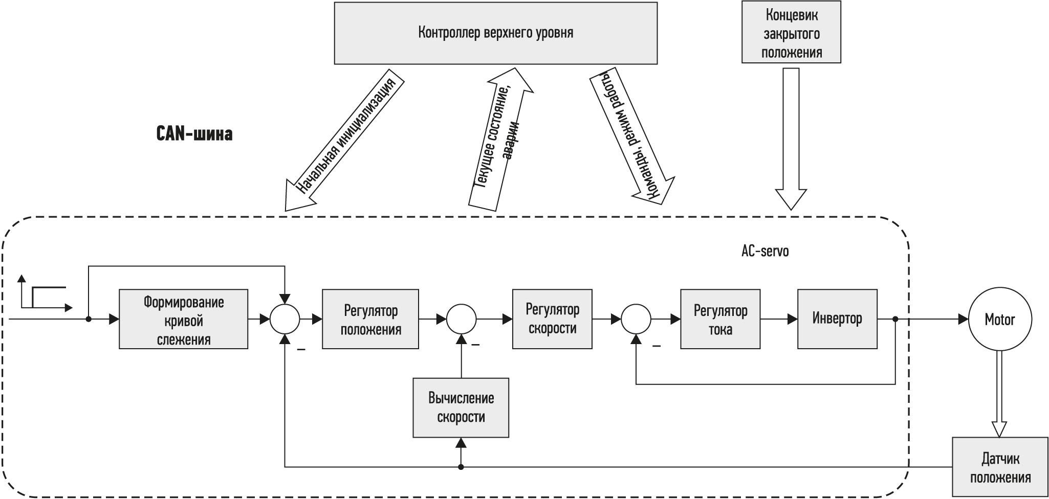 Функциональная схема системы управления приводом двери