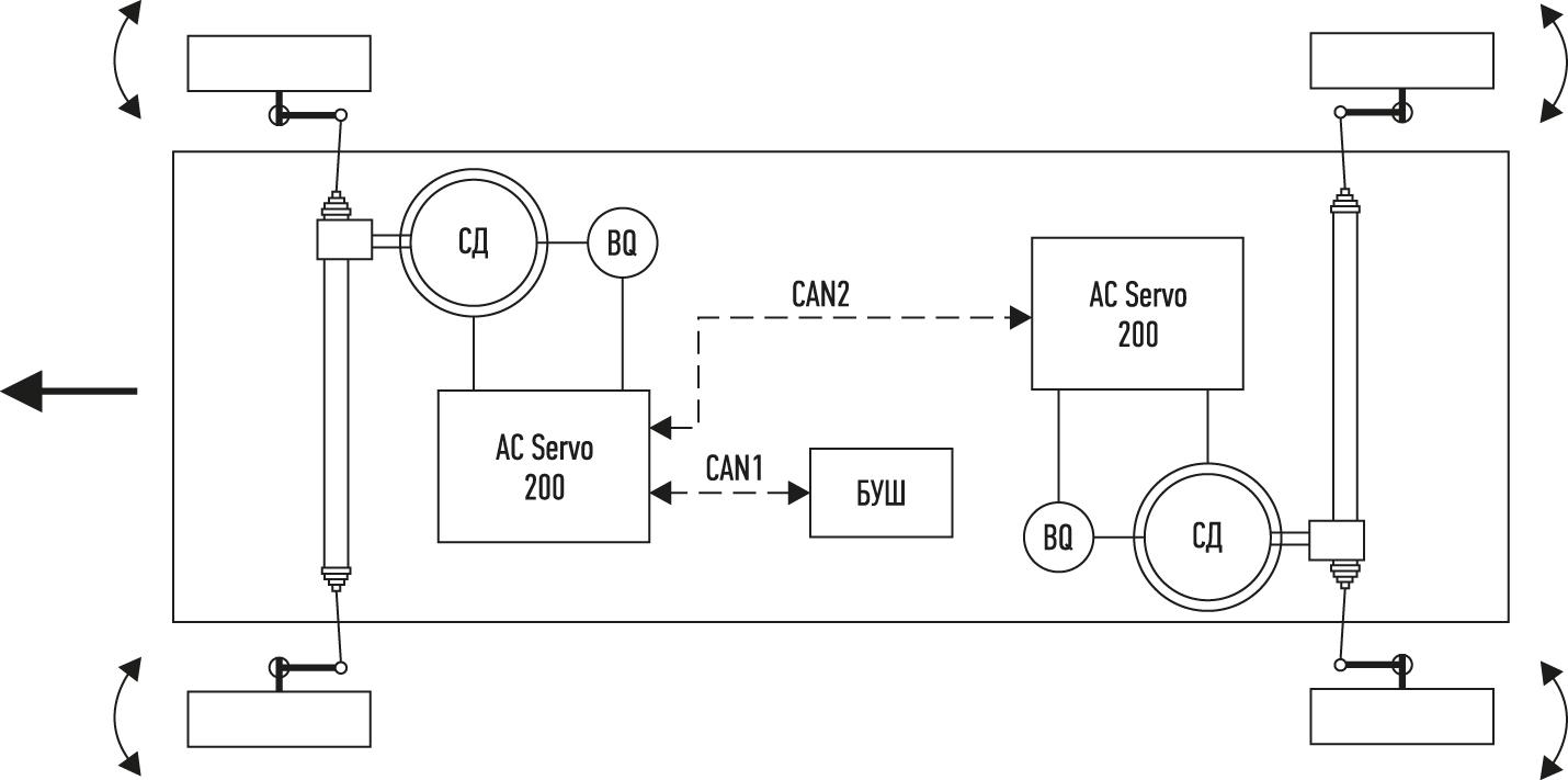 Функциональная схема системы управления рулевыми рейками
