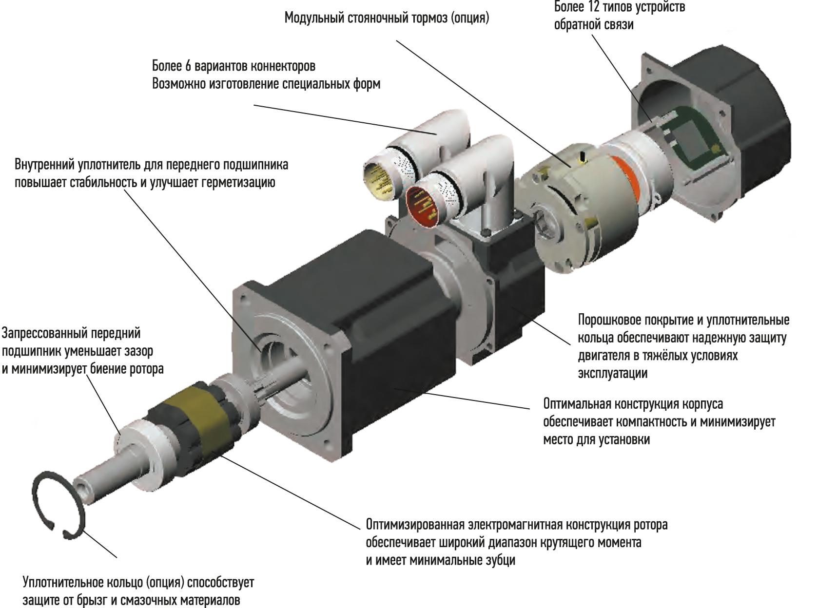 Конструктивные особенности синхронных серводвигателей Kollmorgen