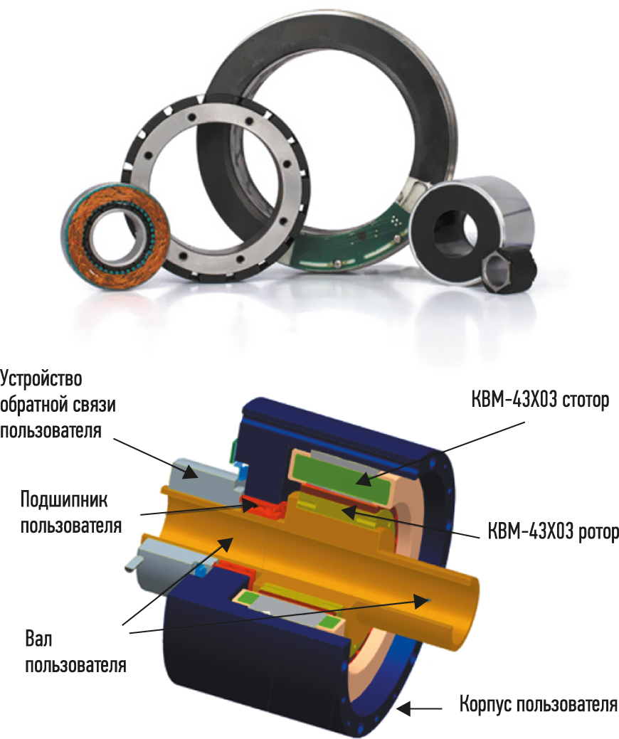 Конструктивные особенности сервомоторов со сквозным валом в бескорпусном исполнении серии KBM