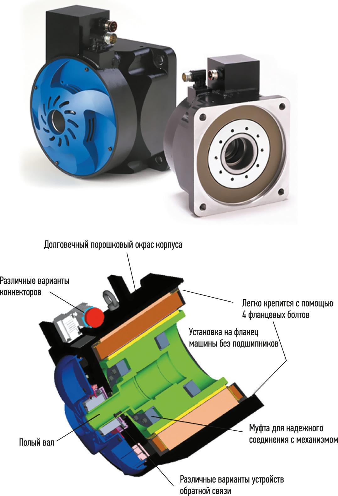 Конструктивные особенности сервомоторов со сквозным валом в корпусе и с датчиком обратной связи серии Cartridge DD