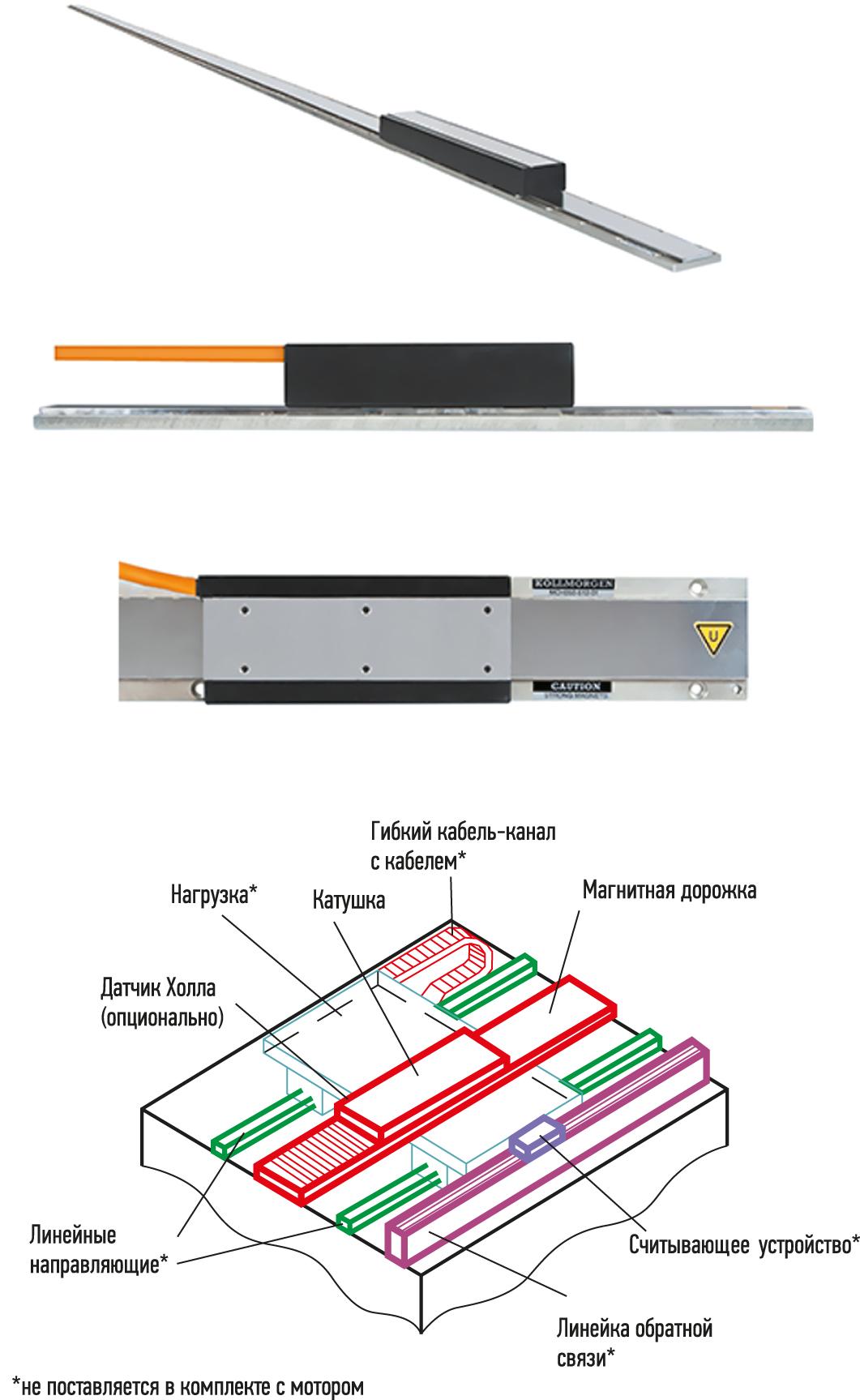 Конструктивные особенности линейных сервомоторов серии ICH