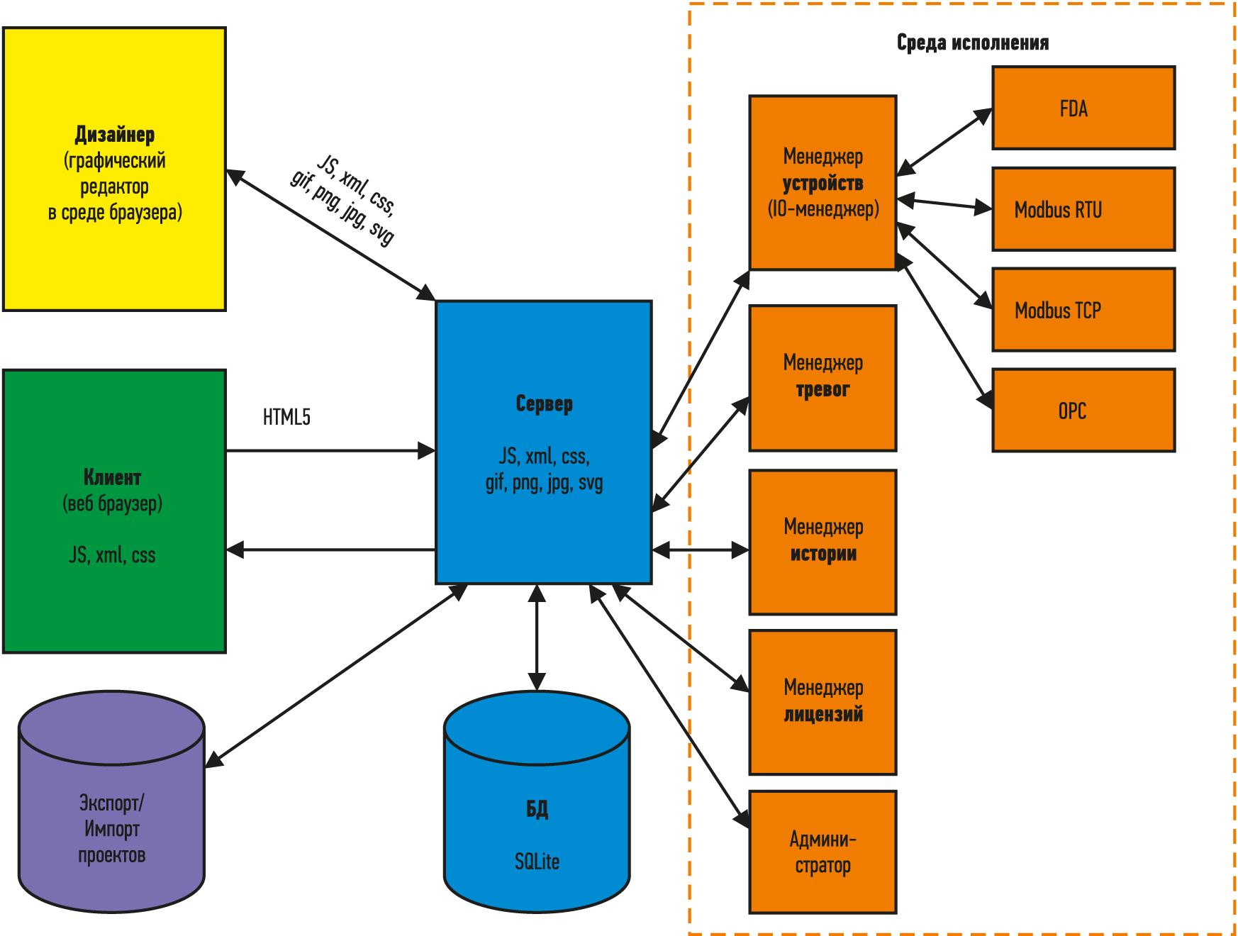 Архитектура WebDisCo