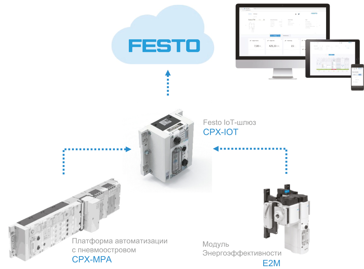 Интеграция устройств Festo