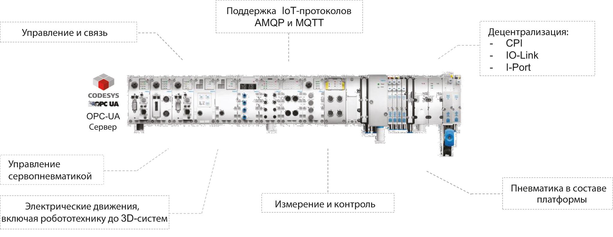 Терминал CPX-MPA