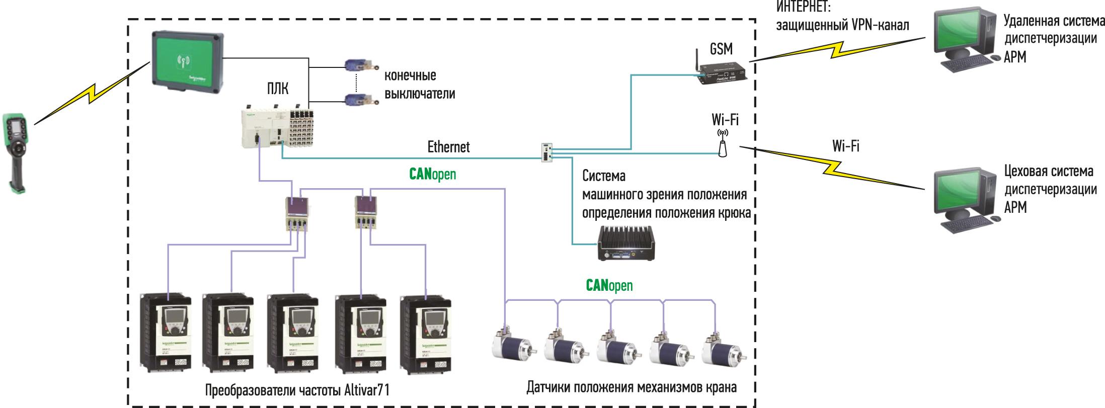 Структурная схема крановой системы автоматизации