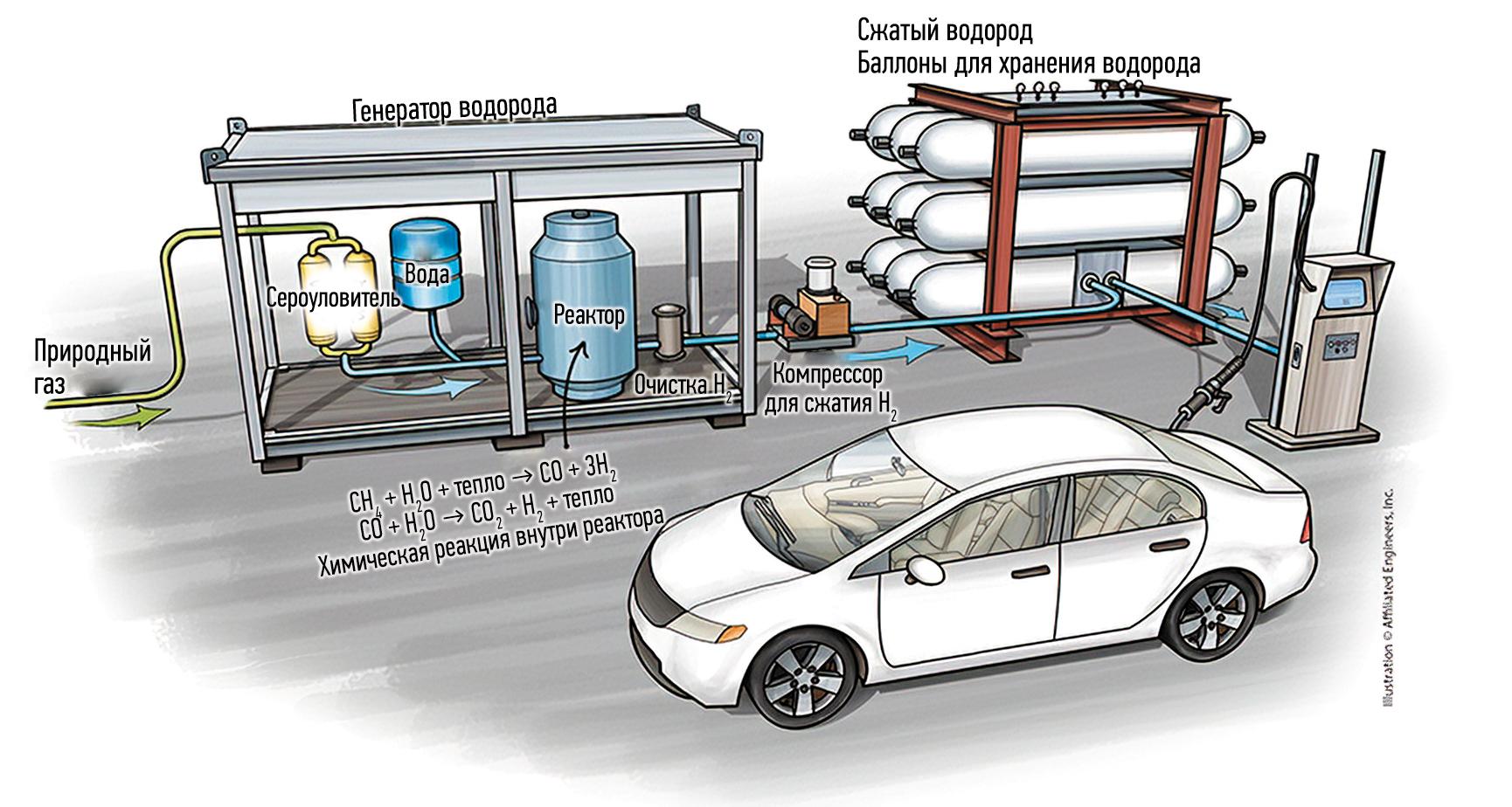 Для получения водорода применяется электролиз, после его генерации водород сжимается или сжижается и хранится для последующего его использования в генераторах или топливных элементах. Изображение предоставлено компанией Affiliated Engineers