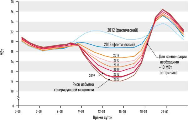 График в виде профиля утки отображает нагрузку по чистой мощности в течение дня, иллюстрируя периоды потенциального перепроизводства и дефицита электроэнергии. Изображение предоставлено компанией Affiliated Engineers