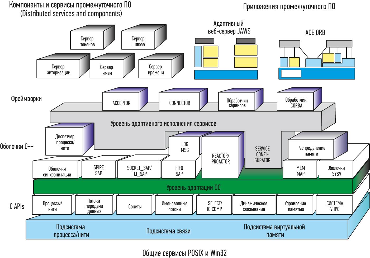Архитектура платформы ACE