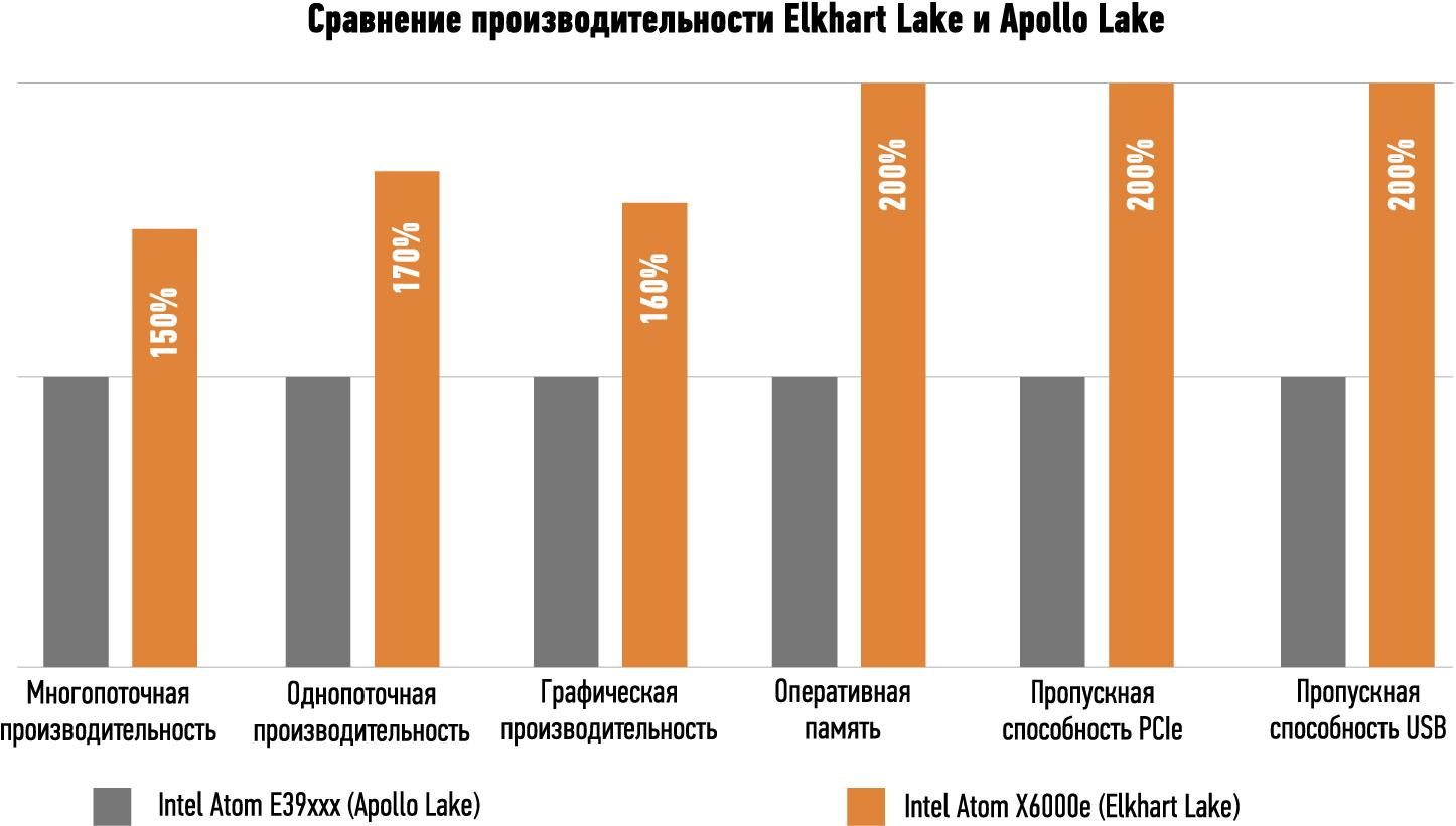 Платы и модули компании congatec с процессорами Intel Elkhart Lake имеют преимущества по всем пунктам тестирования, предлагая по сравнению с процессорами Apollo Lake значительное улучшение общей производительности и более высокую производительностью на 1 Вт потребляемой мощности