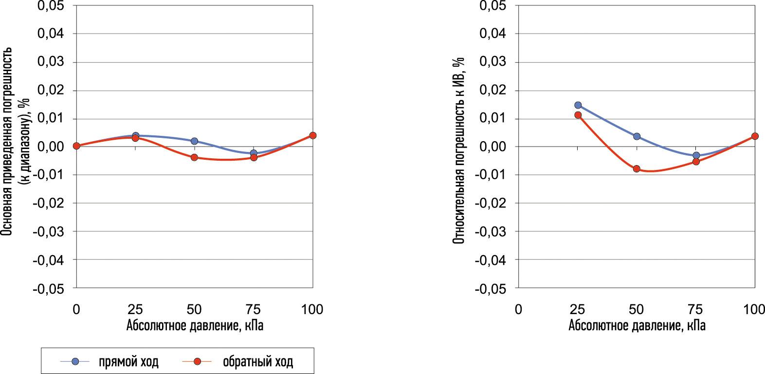 Основная приведенная к диапазону измерения (слева) и относительная к измеряемой величине (справа) погрешность датчика абсолютного давления МИДА-ДА-15-Э-0,05/100 кПа
