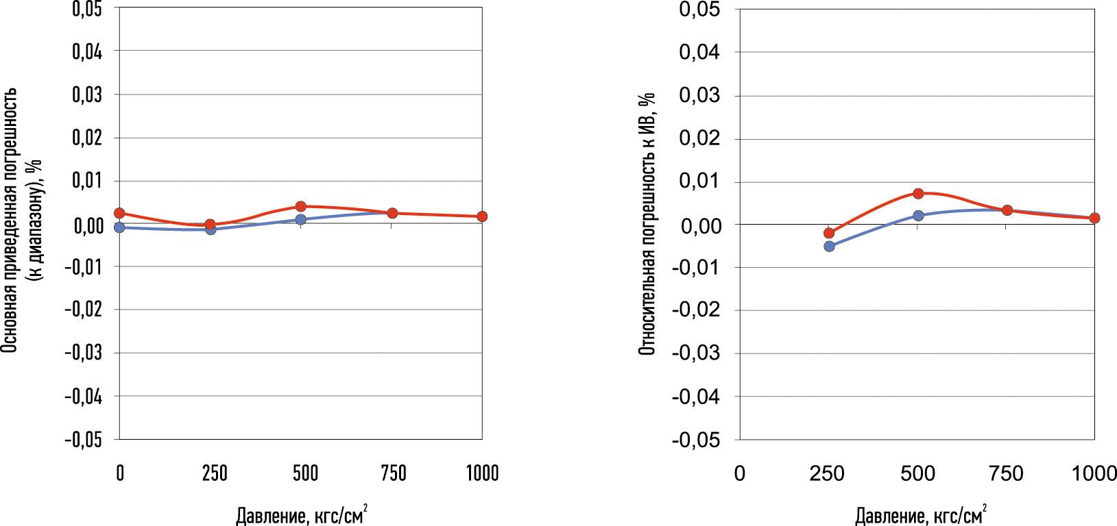 Основная приведенная (слева) и относительная (справа) погрешность датчика избыточного давления МИДА-ДИ-15-Э-0,05/100 МПа