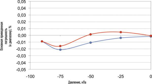 Основная приведенная погрешность датчика разрежения МИДА-ДВ-15-Э-0,05/–100 кПа