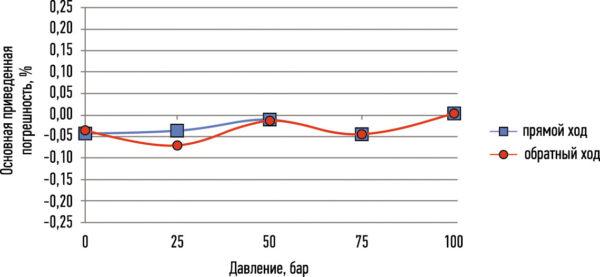 Нагрузочная характеристика датчика давления МИДА-ДА-12П-12-КР при температуре жидкого азота