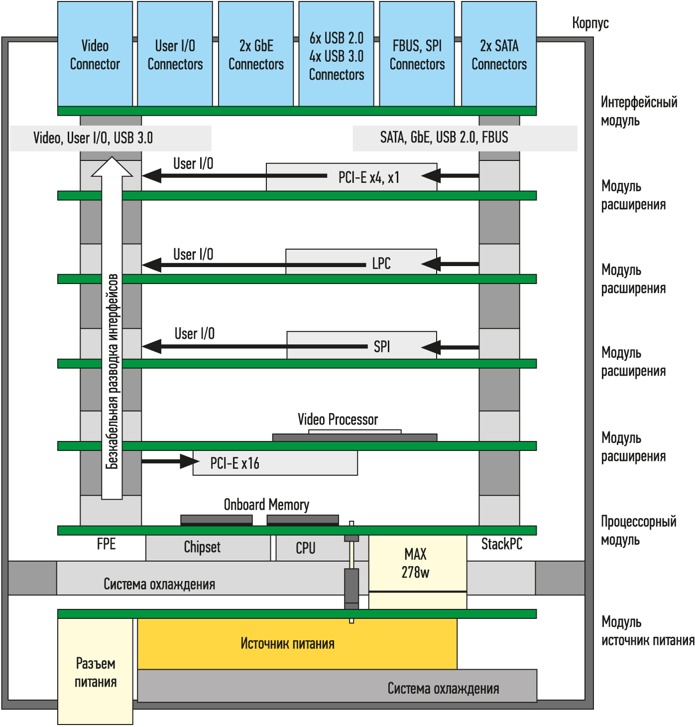 Стековая система на базе StackPC