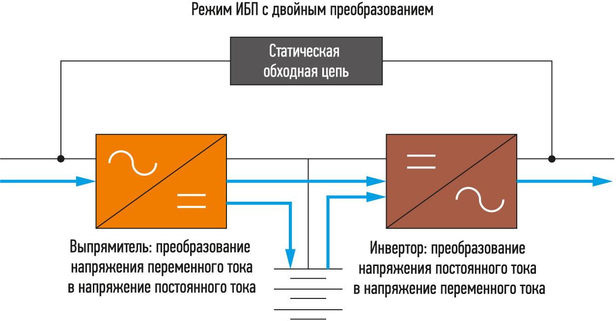 ИБП с топологией VFI