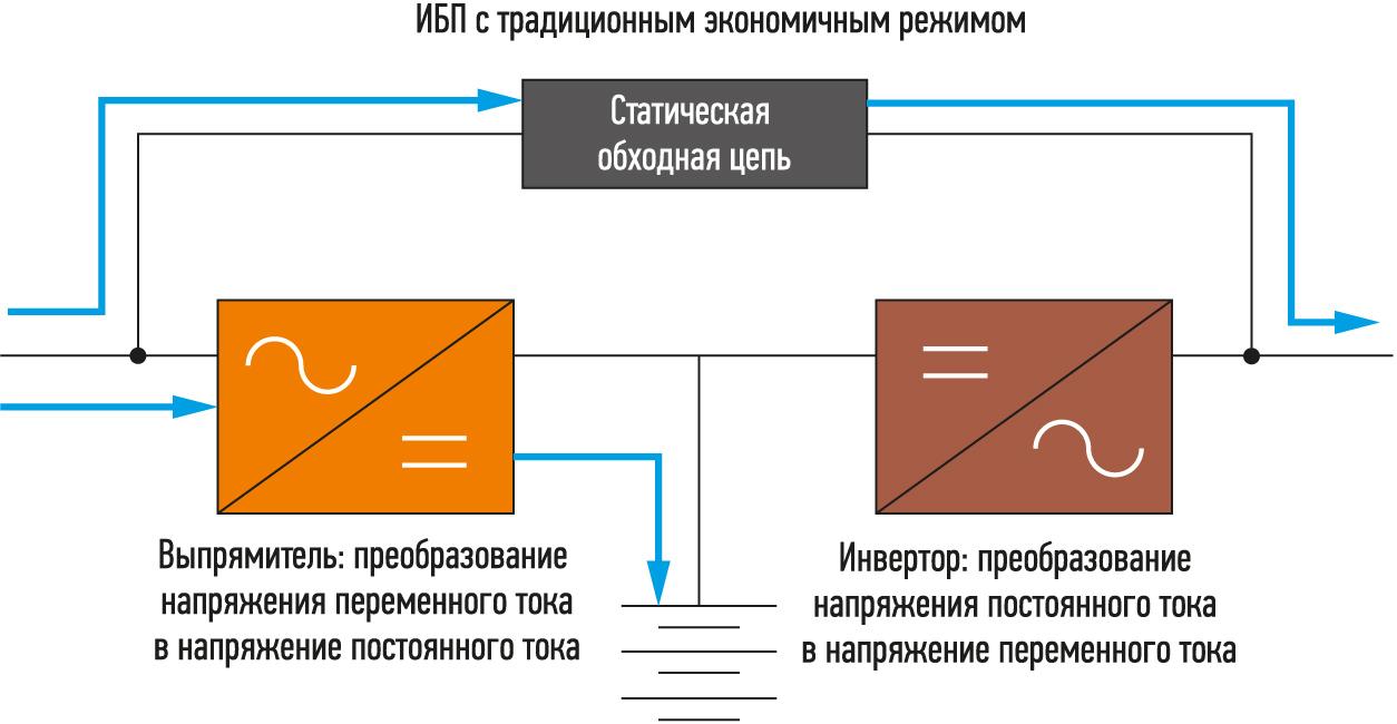 ИБП с топологией VFD
