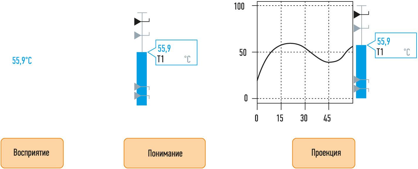 Рис. 2. Использование графиков и диаграмм поможет операторам оценить поведение переменной во времени