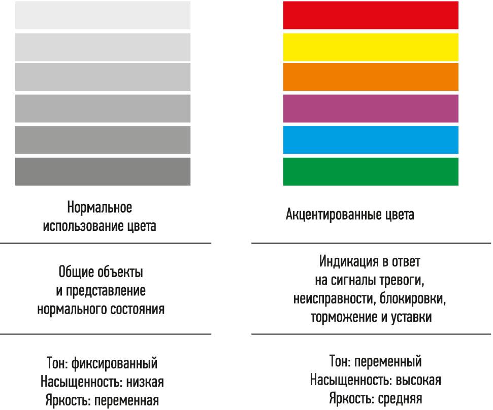 Рис. 4. Использование цветов для указания критических данных и соответствующих статусов в процессе