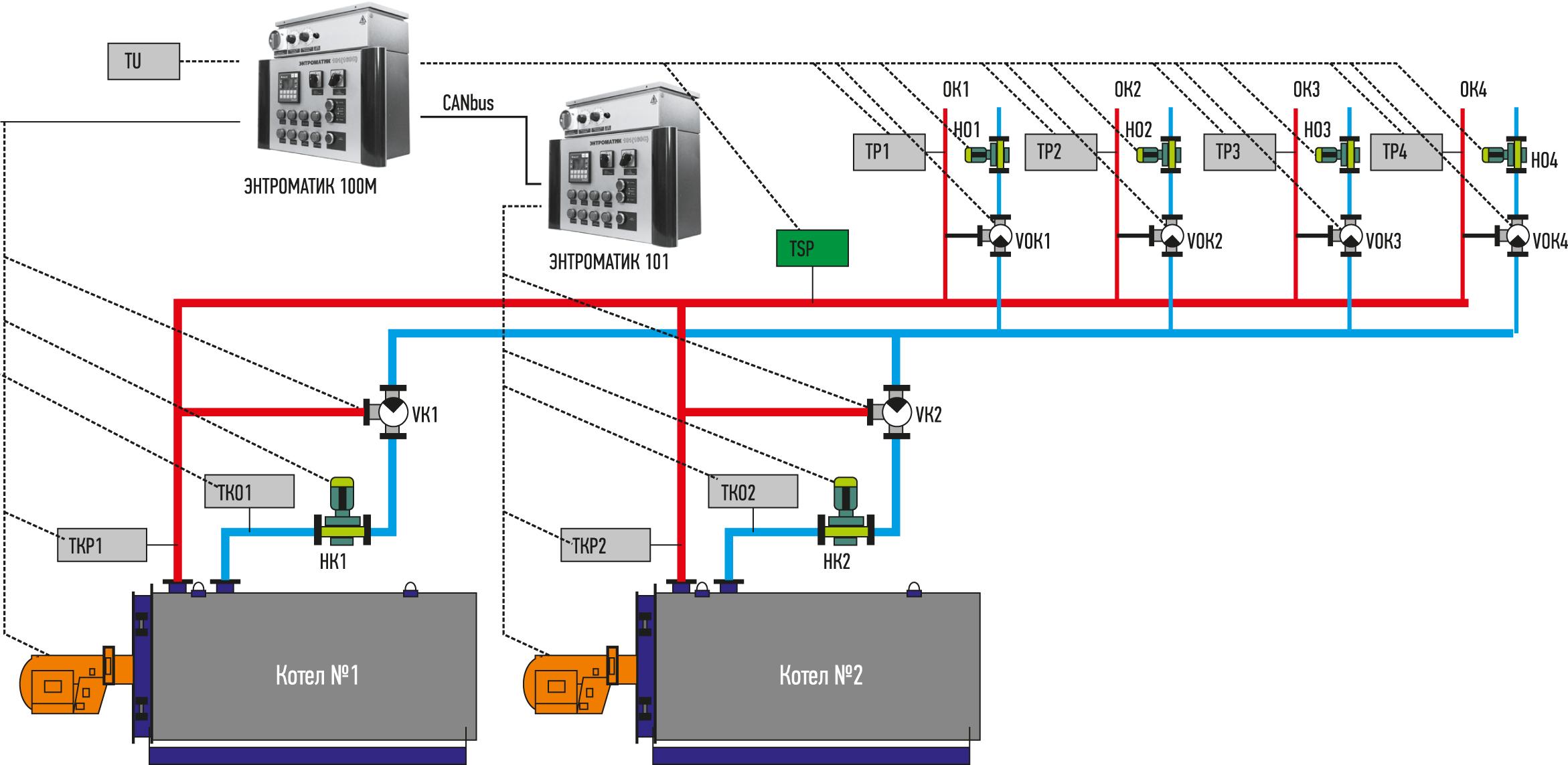 Один из вариантов конфигурации системы автоматизированного управления (САУ) «Энтроматик»