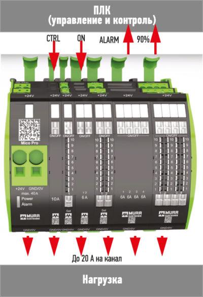 Система электроснабжения с дистанционным управлением