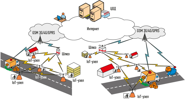 Обзор архитектуры проекта Eco-SMART на базе упрощенного сценария использования IoT