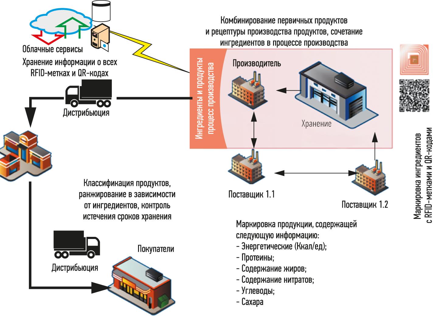 Система управления качеством продовольствия, в которой применяется маркировка пищевых продуктов