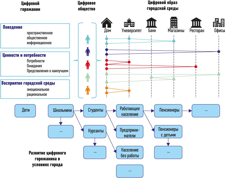 Цифровой горожанин и его развитие в городской среде