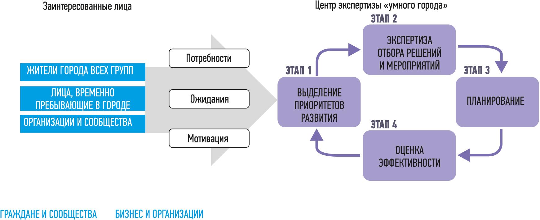 Порядок внедрения решений «умного города» в Санкт-Петербурге