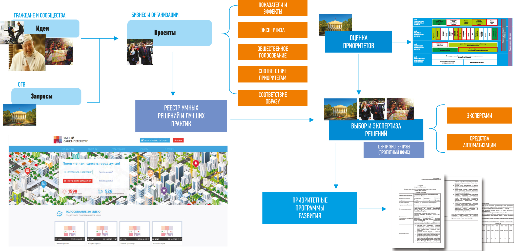 Порядок отбора и экспертизы проектов в проектном офисе «Умный Санкт-Петербург»