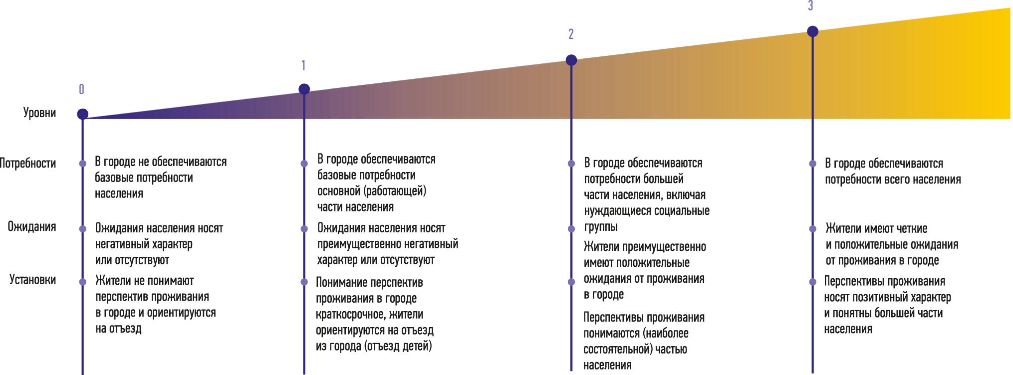Ранговая шкала оценки достижения цели «Умного Санкт-Петербурга»