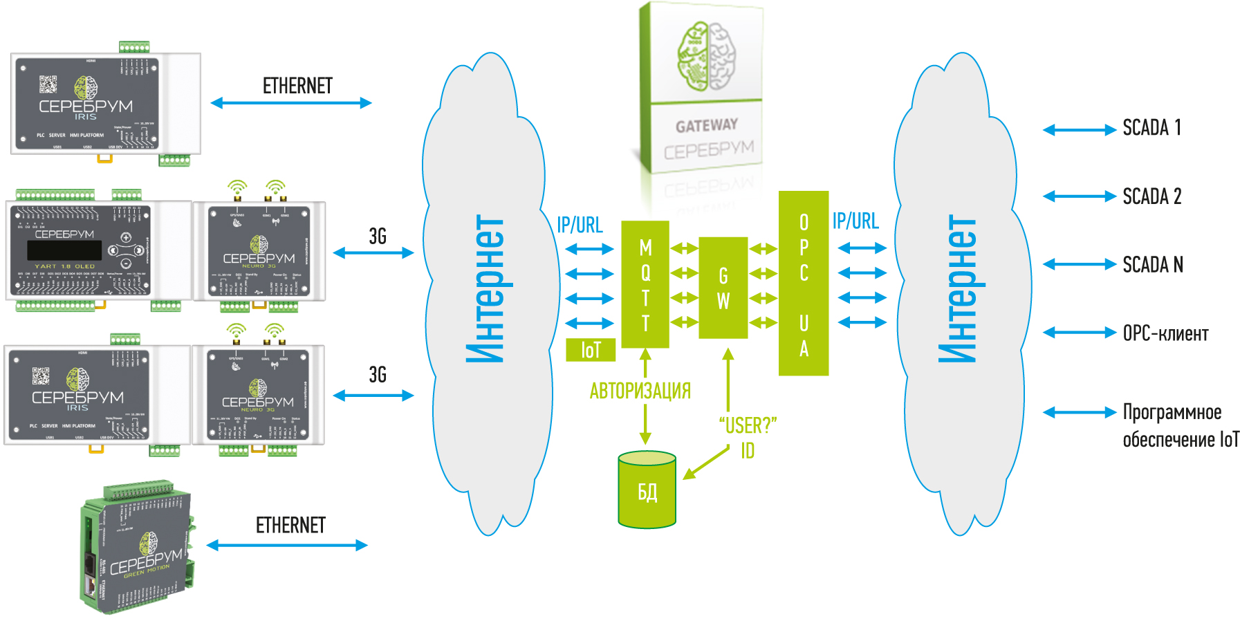 Схема передачи данных в IoT-протоколе СЕРЕБРУМ